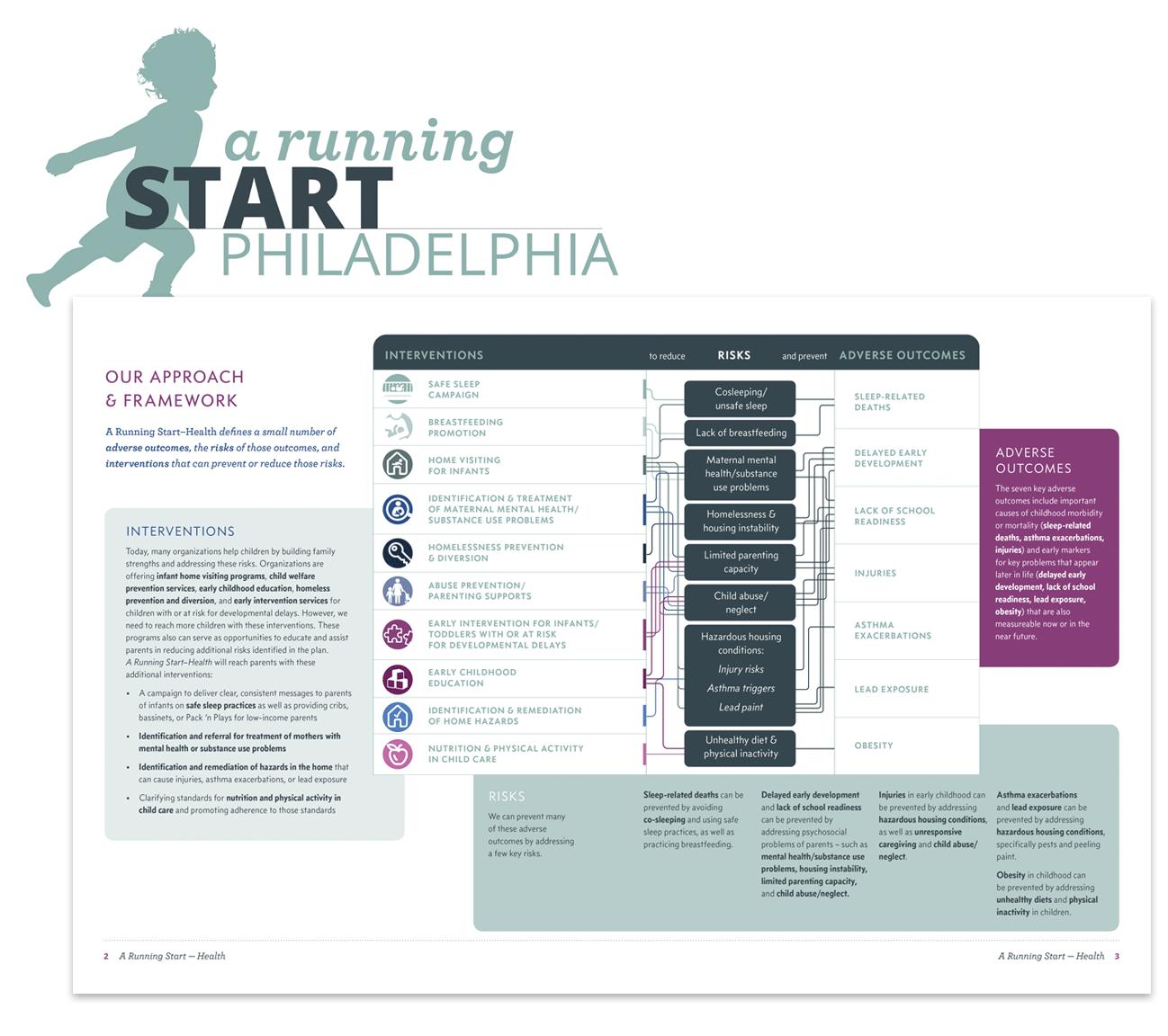 A Running Start - Health brand and publication design