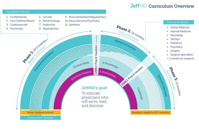 Infographic of Jefferson Hospital