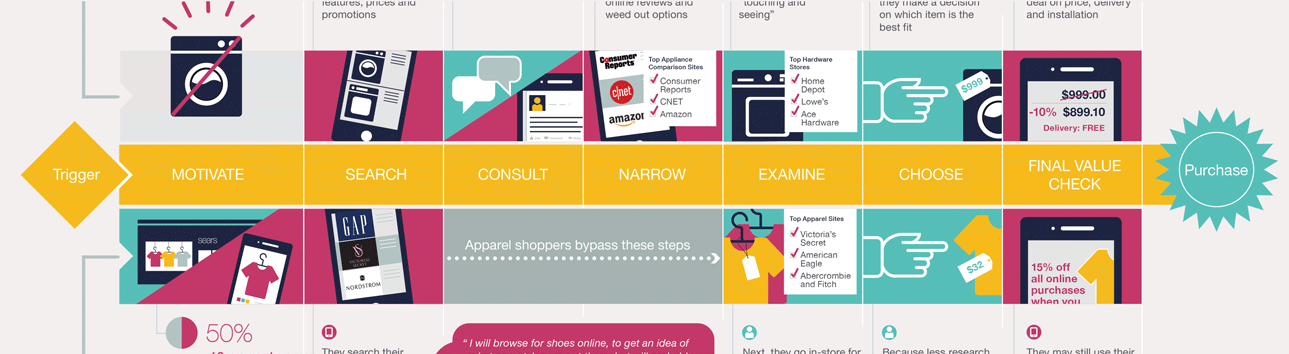 Shopper's Journey Infographic