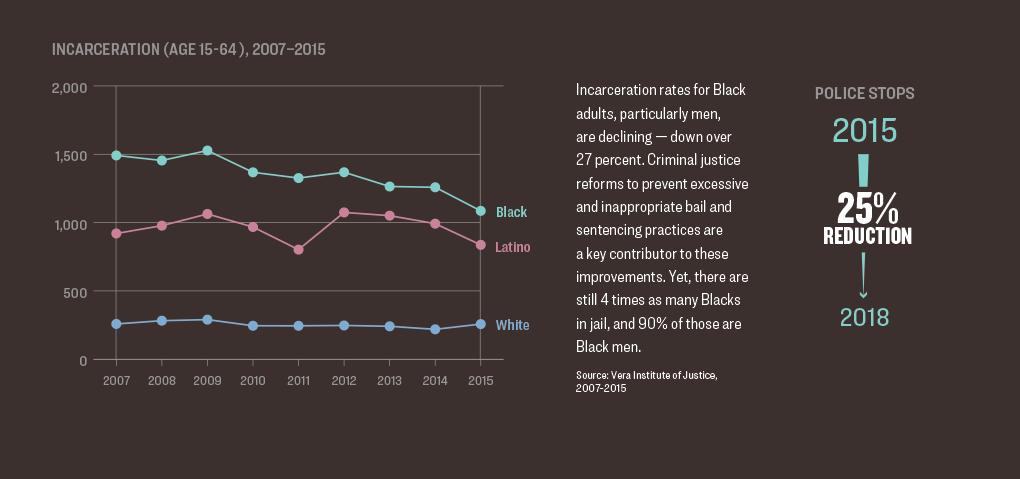 Infographic in Health of Black Men and Boys in Philadelphia