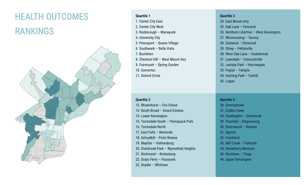 Health Outcomes for Website Design of Philly Health Rankings